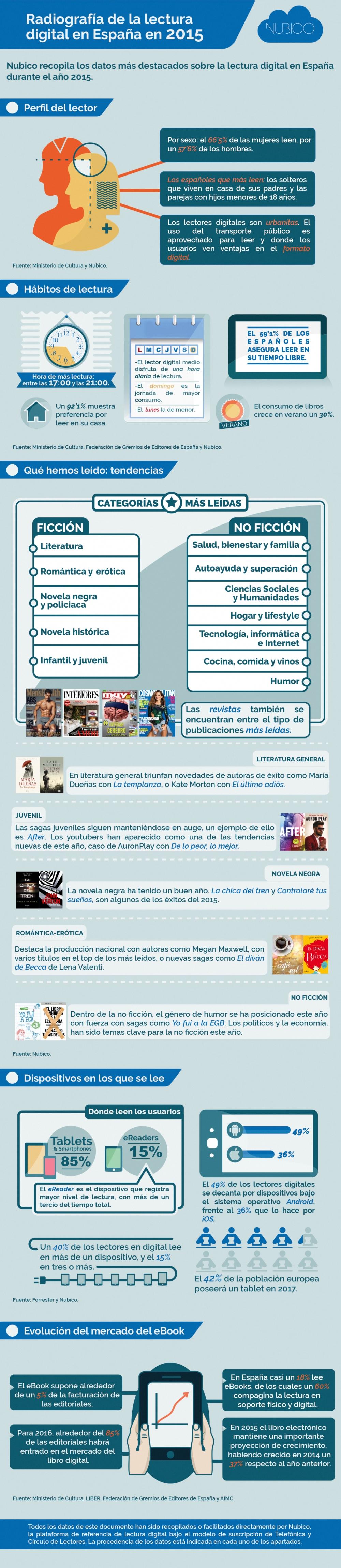 (alta)Radiografía-de-la-lectura-digital-en-España-en-2015